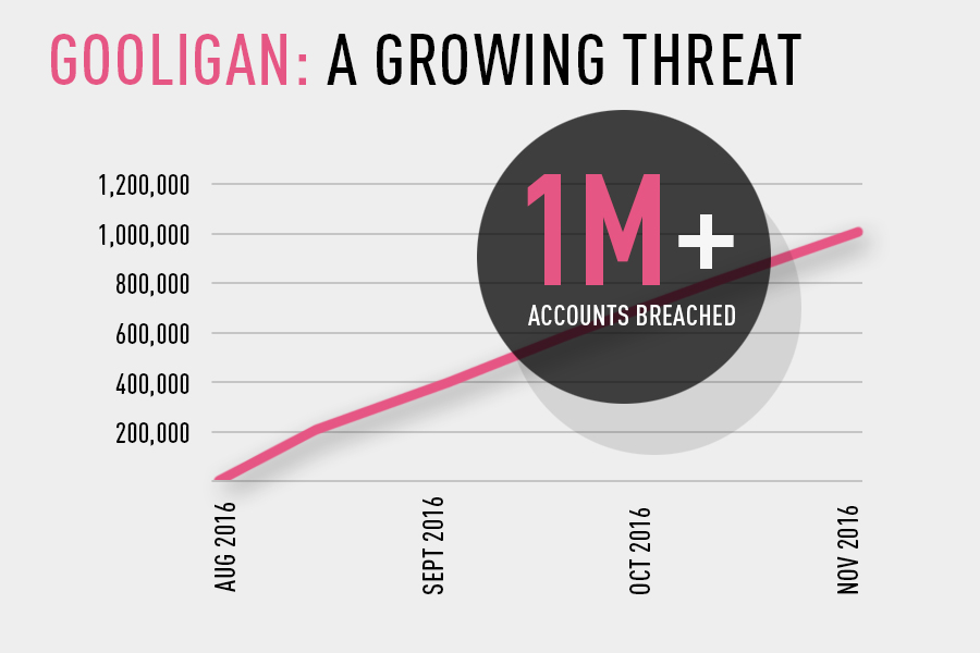 More Than 1 Million Google Accounts Breached By Gooligan