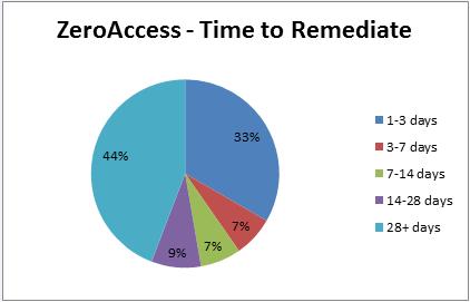 2014-04-02-zeroaccess-time-rem