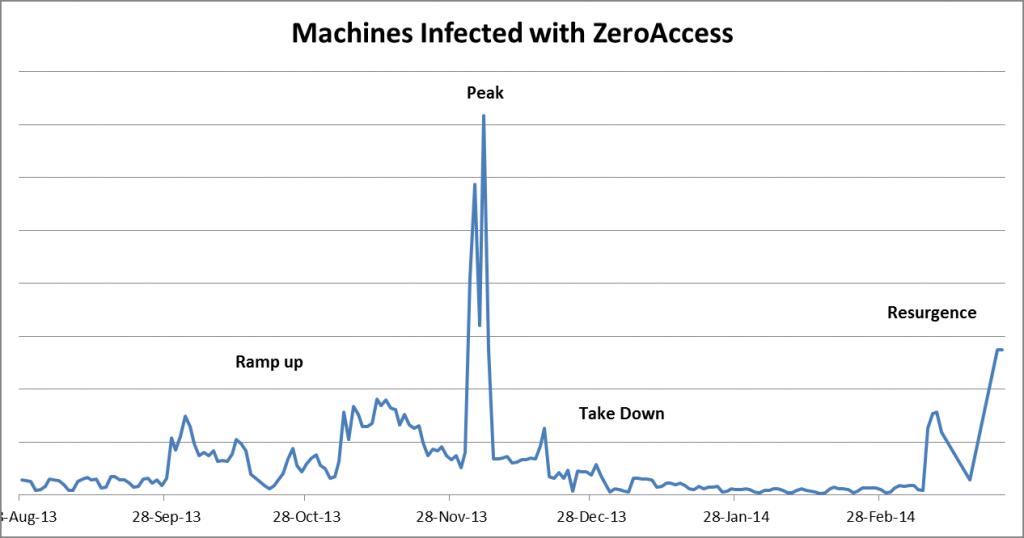 zeroaccess-machines infected