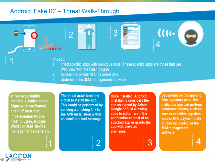 Android 'Fake ID' can Impersonate your Trusted Apps - Check Point