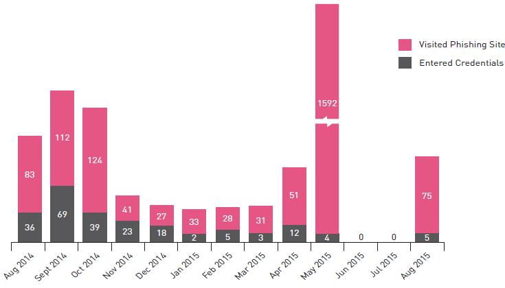 phishing chart