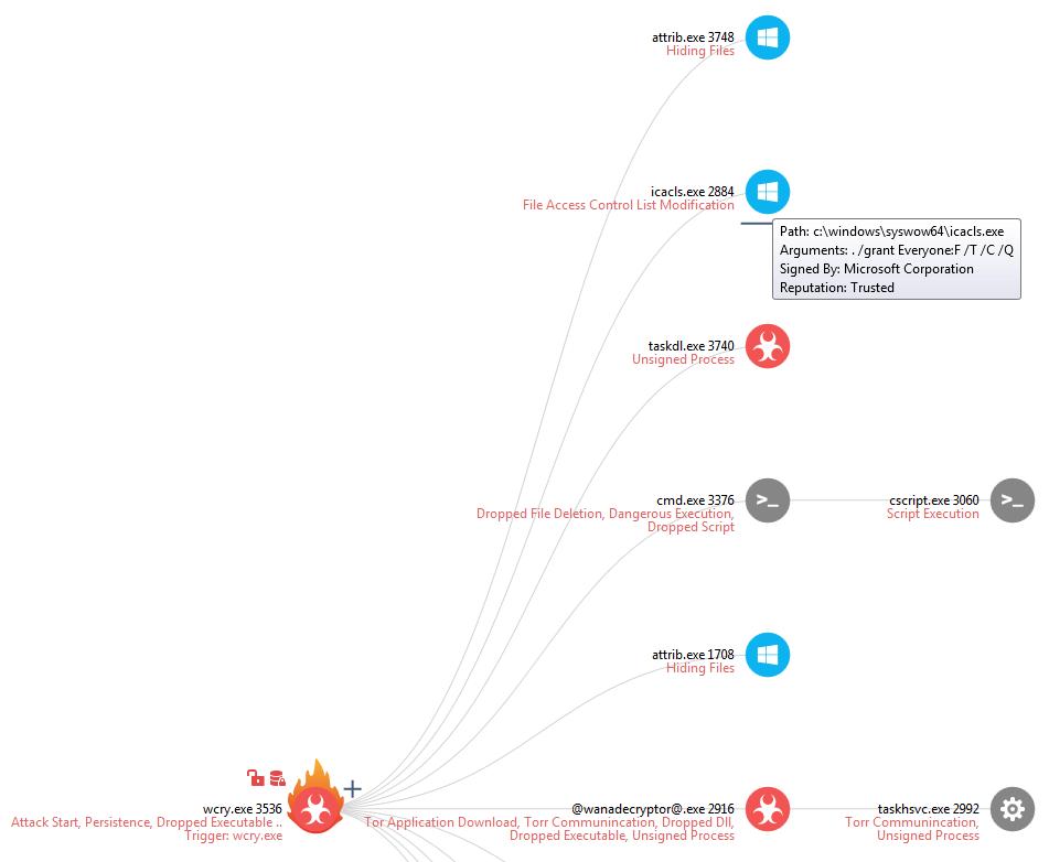 CRYING IS FUTILE: SandBlast Forensic Analysis of WannaCry