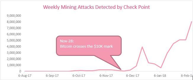 Global trends regarding crypto mining attacks malware