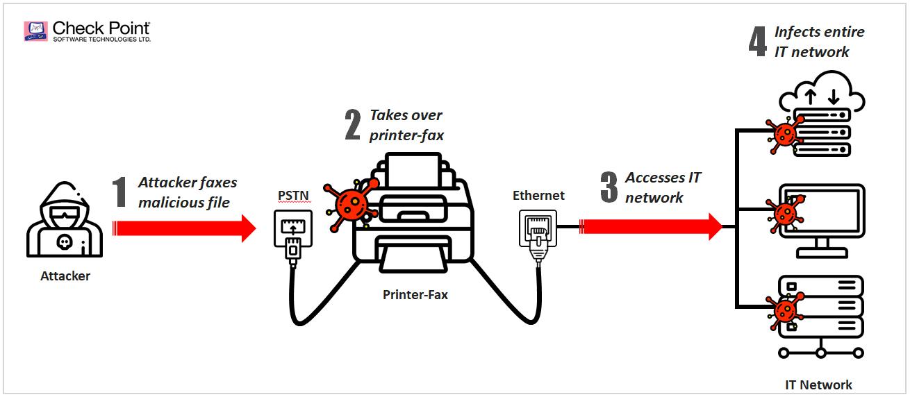 Wenn das Fax Gerät zum Einfallstor ins Unternehmen wird. In aktuellen HP Geräten kann Faxploit dazu ausgenutzt werden.