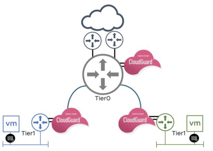 CloudGuard shows how network visualization impacts hybrid clouds security