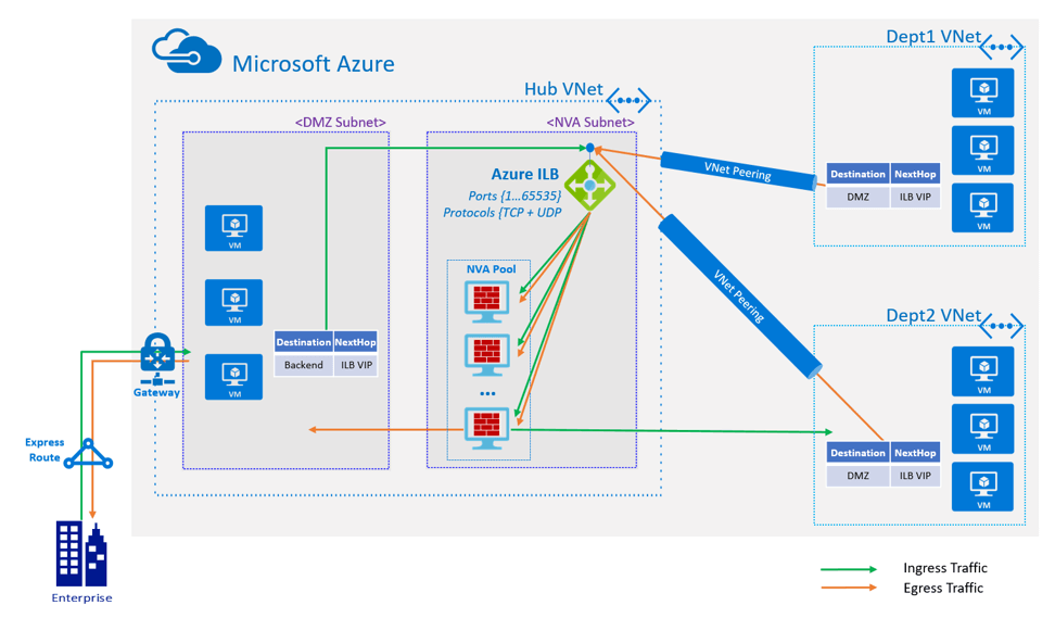 How Well Does CloudGuard IaaS Support Azure Security? - Check Point