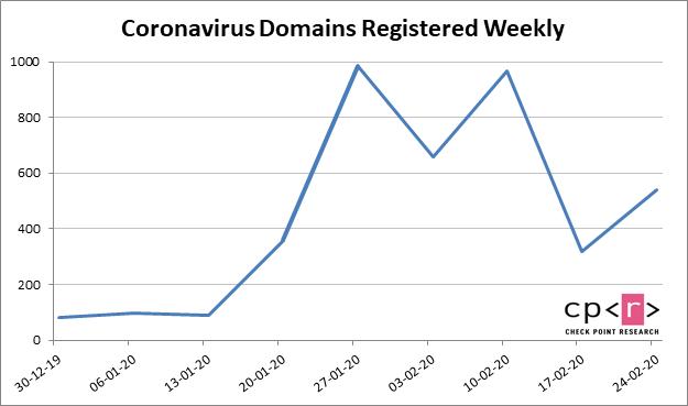 https://blog.checkpoint.com/wp-content/uploads/2020/03/corona1.png